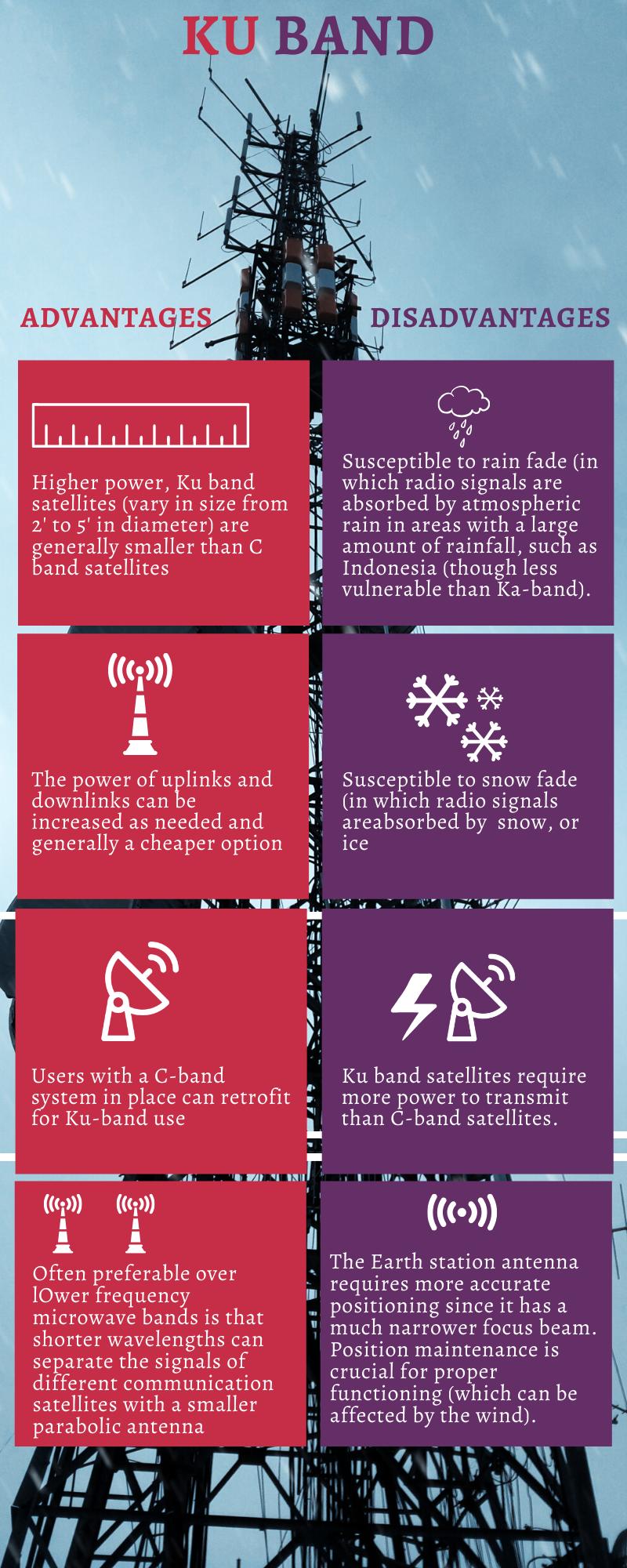 ku band infographic